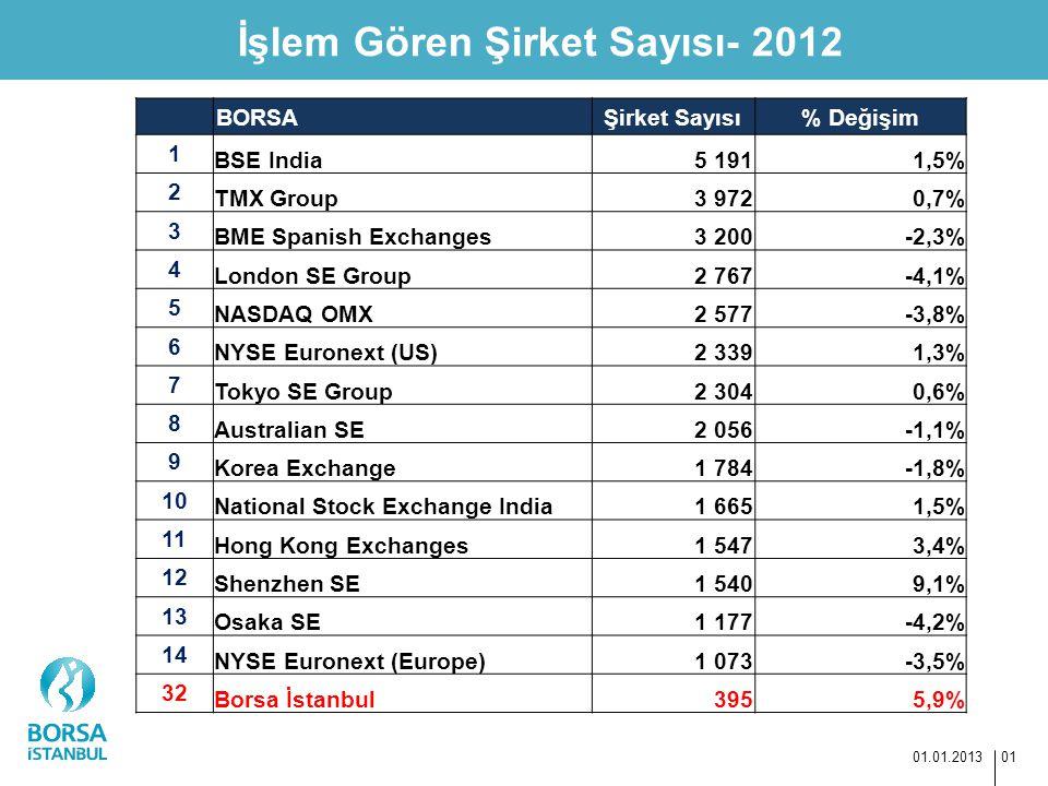 İşlem Gören Şirket Sayısı- 2012 01.01.2013 01 BORSAŞirket Sayısı% Değişim 1 BSE India5 1911,5% 2 TMX Group3 9720,7% 3 BME Spanish Exchanges3 200-2,3%