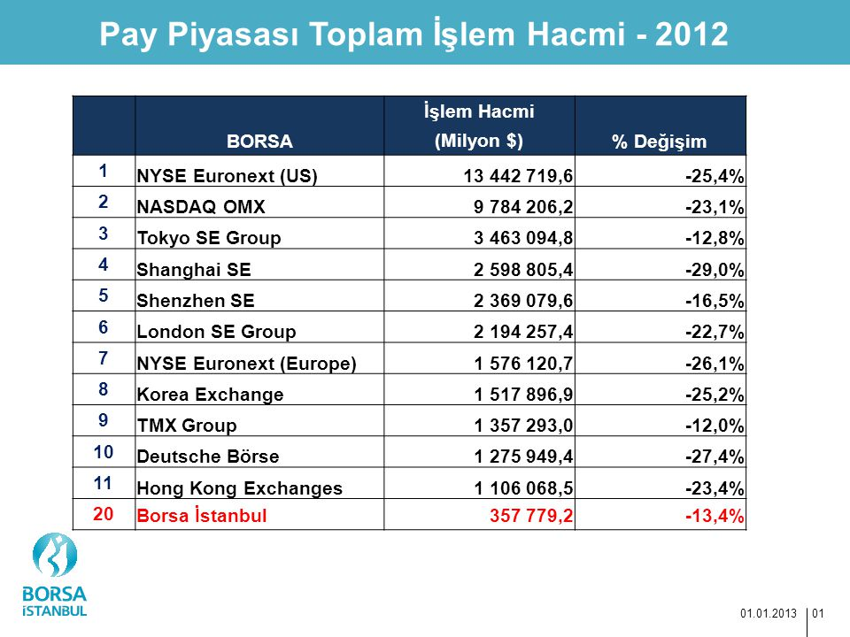 Pay Piyasası Toplam İşlem Hacmi - 2012 01.01.2013 01 BORSA İşlem Hacmi (Milyon $)% Değişim 1 NYSE Euronext (US)13 442 719,6-25,4% 2 NASDAQ OMX9 784 20