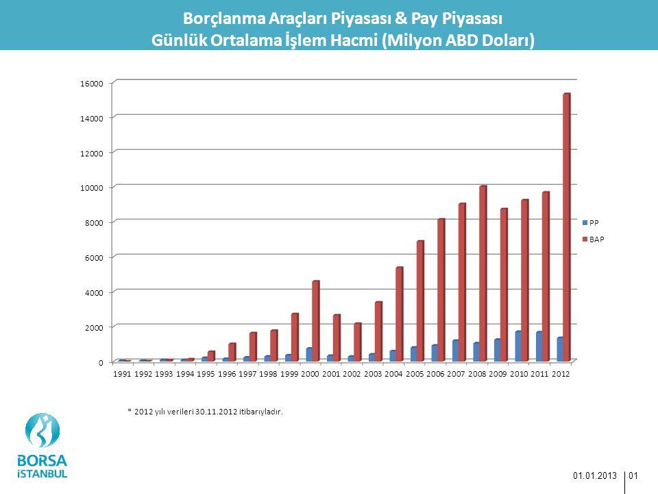 Borçlanma Araçları Piyasası & Pay Piyasası Günlük Ortalama İşlem Hacmi (Milyon ABD Doları) 01.01.2013 01 * 2012 yılı verileri 30.11.2012 itibarıyladır