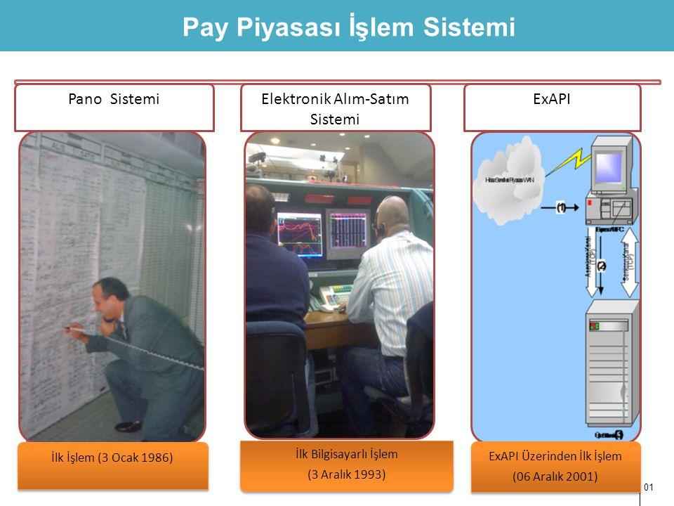 Pay Piyasası İşlem Sistemi 01.01.2013 01 İlk İşlem (3 Ocak 1986) İlk Bilgisayarlı İşlem (3 Aralık 1993) ExAPI Üzerinden İlk İşlem (06 Aralık 2001) Pan