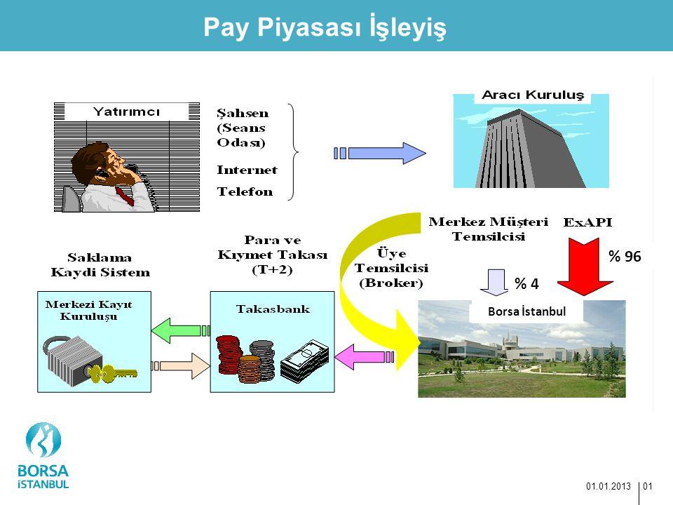 Pay Piyasası İşleyiş 01.01.2013 01 % 96 % 4 Borsa İstanbul