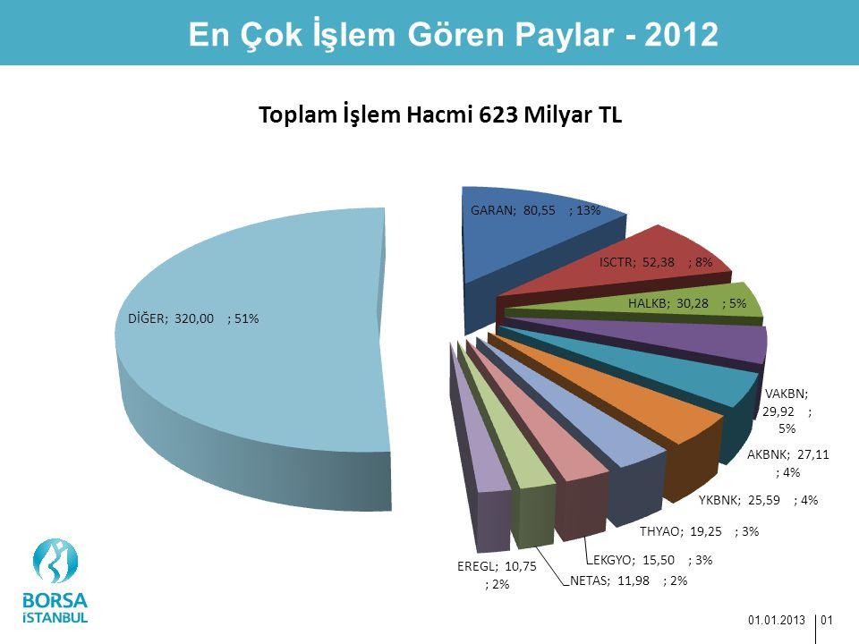 En Çok İşlem Gören Paylar - 2012 01.01.2013 01