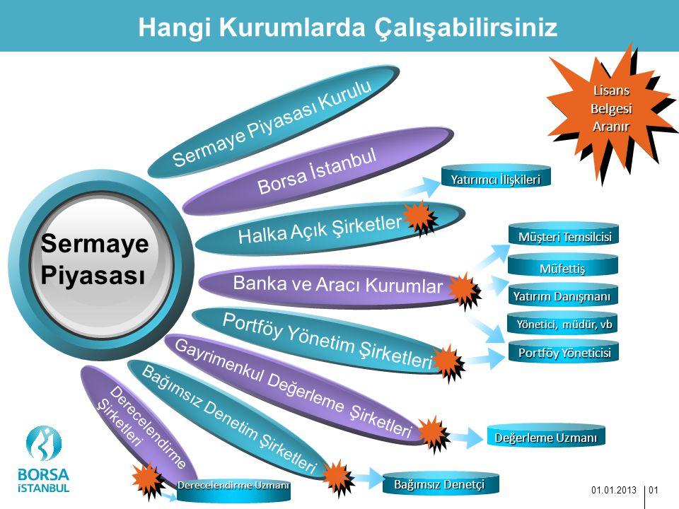 Hangi Kurumlarda Çalışabilirsiniz 01.01.2013 01 Sermaye Piyasası Kurulu Borsa İstanbul Sermaye Piyasası Halka Açık Şirketler Banka ve Aracı Kurumlar G