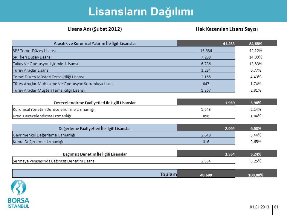 Lisansların Dağılımı 01.01.2013 01 Lisans Adı (Şubat 2012)Hak Kazanılan Lisans Sayısı Aracılık ve Kurumsal Yatırım İle İlgili Lisanslar 41.23384,68% S