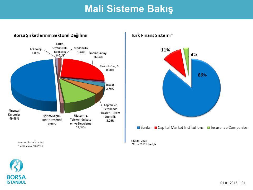 Mali Sisteme Bakış 01.01.2013 01 Kaynak: BRSA *Ekim 2012 itibariyle Türk Finans Sistemi*Borsa Şirketlerinin Sektörel Dağılımı Kaynak: Borsa İstanbul *