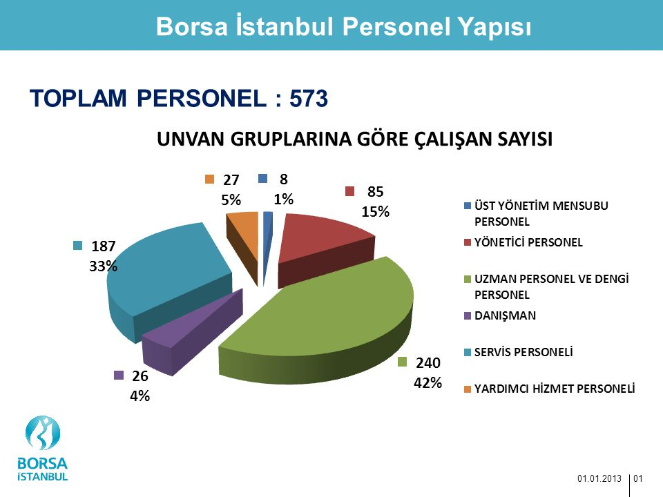 Borsa İstanbul Personel Yapısı 01.01.2013 01 TOPLAM PERSONEL : 573