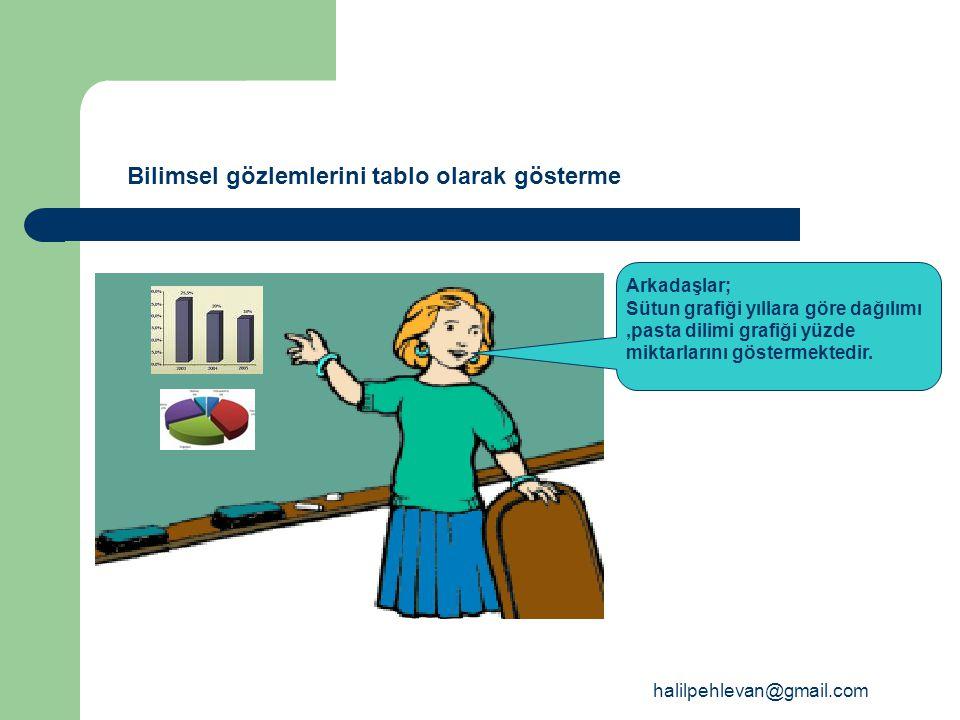 halilpehlevan@gmail.com Bilimsel gözlemlerini tablo olarak gösterme Arkadaşlar; Sütun grafiği yıllara göre dağılımı,pasta dilimi grafiği yüzde miktarlarını göstermektedir.