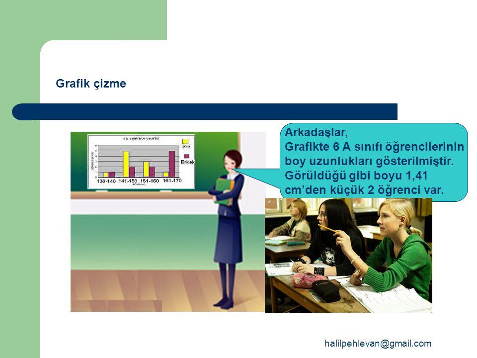 halilpehlevan@gmail.com Grafik çizme Arkadaşlar, Grafikte 6 A sınıfı öğrencilerinin boy uzunlukları gösterilmiştir. Görüldüğü gibi boyu 1,41 cm'den kü