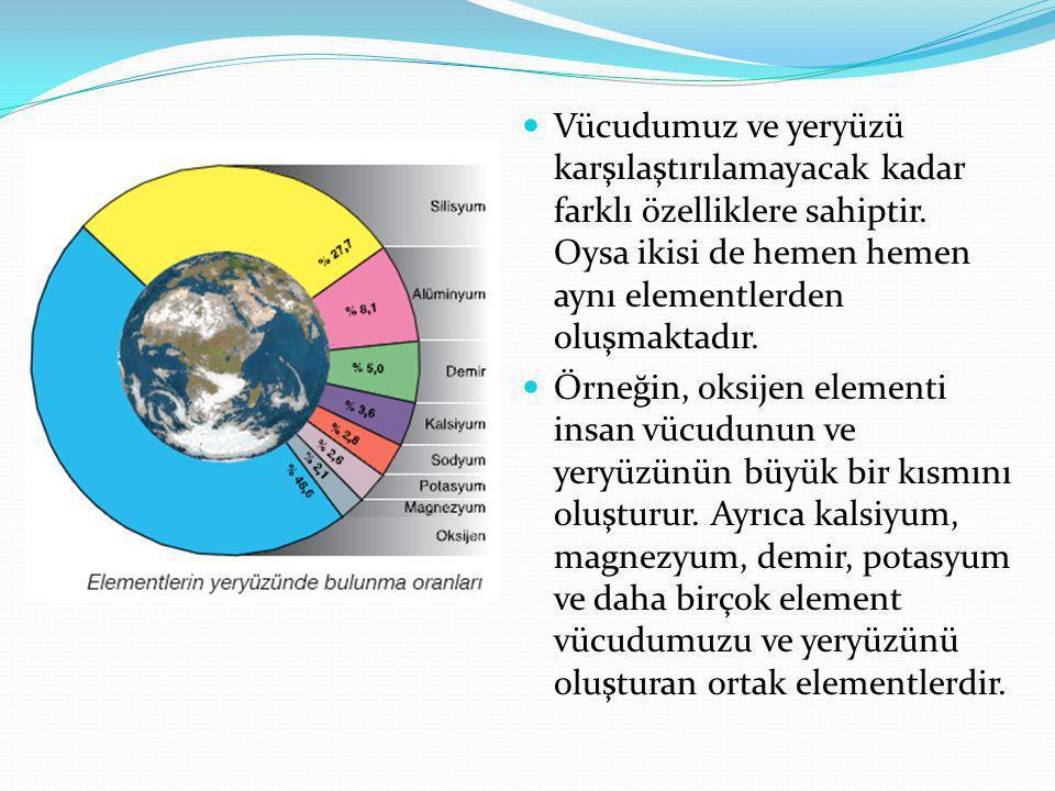 Vücudumuz ve yeryüzü karşılaştırılamayacak kadar farklı özelliklere sahiptir.