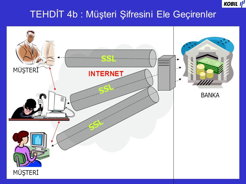 INTERNET TEHDİT 4b : Müşteri Şifresini Ele Geçirenler BANKA MÜŞTERİ SSL