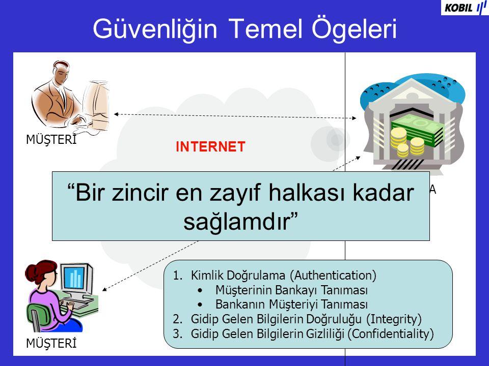 SSL Kimlik Tanıma Web Browser Müşteri Web sunucu Telefon ile Aktivasyon Email ile Aktivasyon Açık Anahtar Altyapıları ve Dijital İmza TRUST CENTER UserID, DN Kart Basım Modülü Sertifika Otoritesi Sertifika Seri No, Kart No, PIN, PUK Yardım Masası Şubeler Yeni Müşteri Listesi Veri Tabanı Kullanıcı ID...