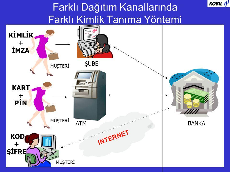 Sadece Bildiğin Birşeye Güvenmek (One Factor Authentication) INTERNET BANKA MÜŞTERİ SSL Fire wall .
