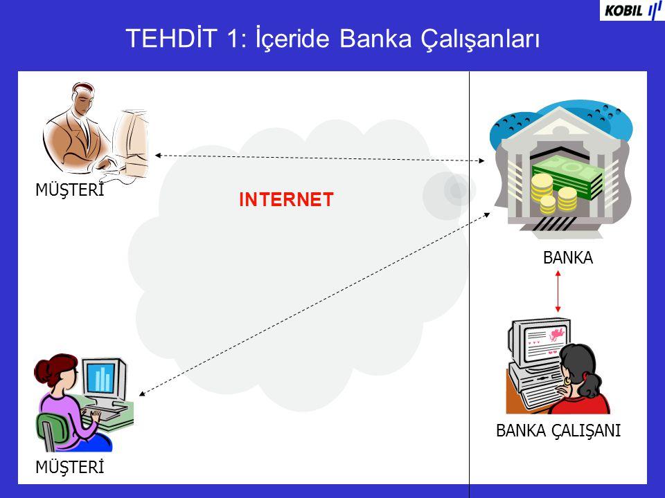 INTERNET TEHDİT 1: İçeride Banka Çalışanları BANKA MÜŞTERİ BANKA ÇALIŞANI