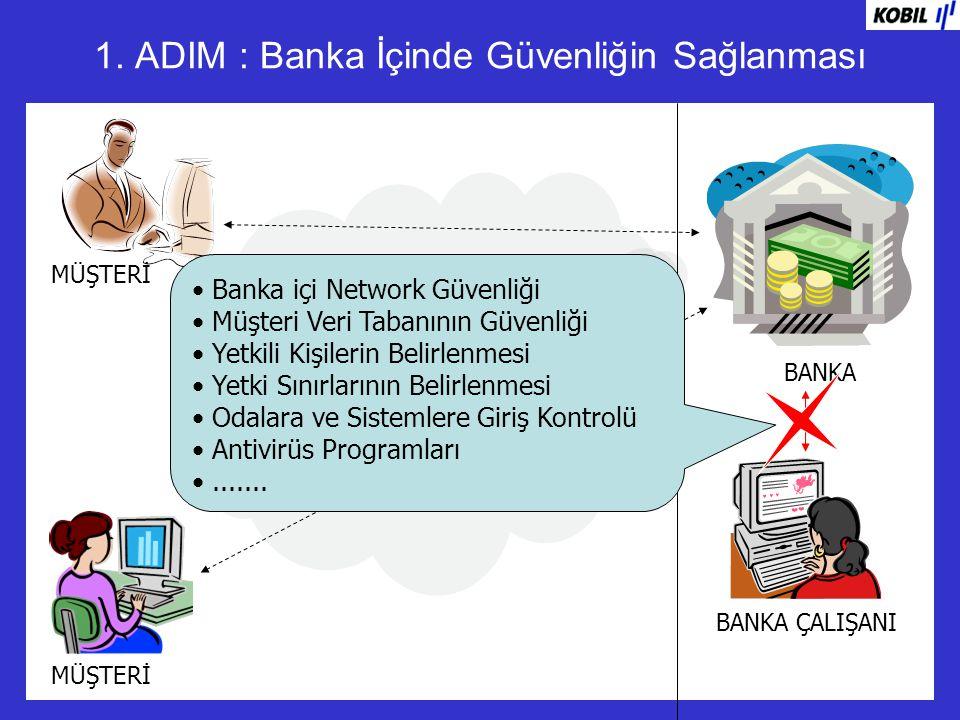 INTERNET 1. ADIM : Banka İçinde Güvenliğin Sağlanması BANKA MÜŞTERİ BANKA ÇALIŞANI Banka içi Network Güvenliği Müşteri Veri Tabanının Güvenliği Yetkil