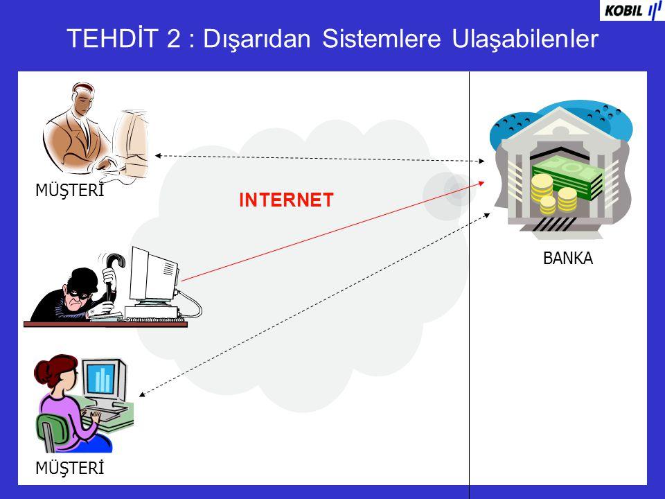 Birdefalık Şifreler (One Time Password -OTP) INTERNET BANKA SSL Fire wall .