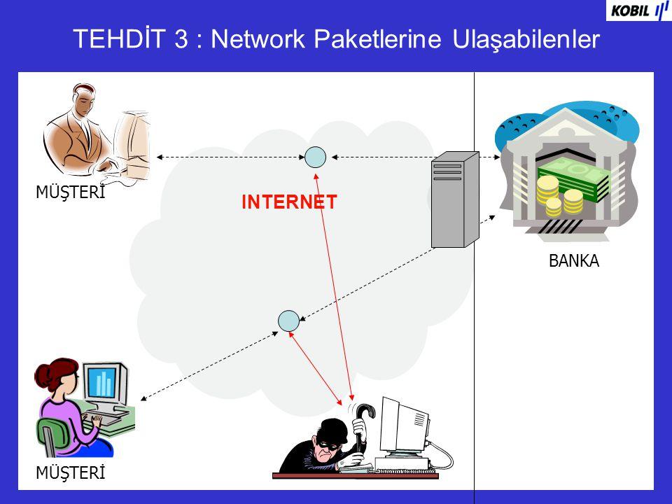 Mevcut Sistemde OTP Kullanım Şekli EKRAN 1 EKRAN 3 EKRAN 2 OTP Kullanıcı Kodu Şifre