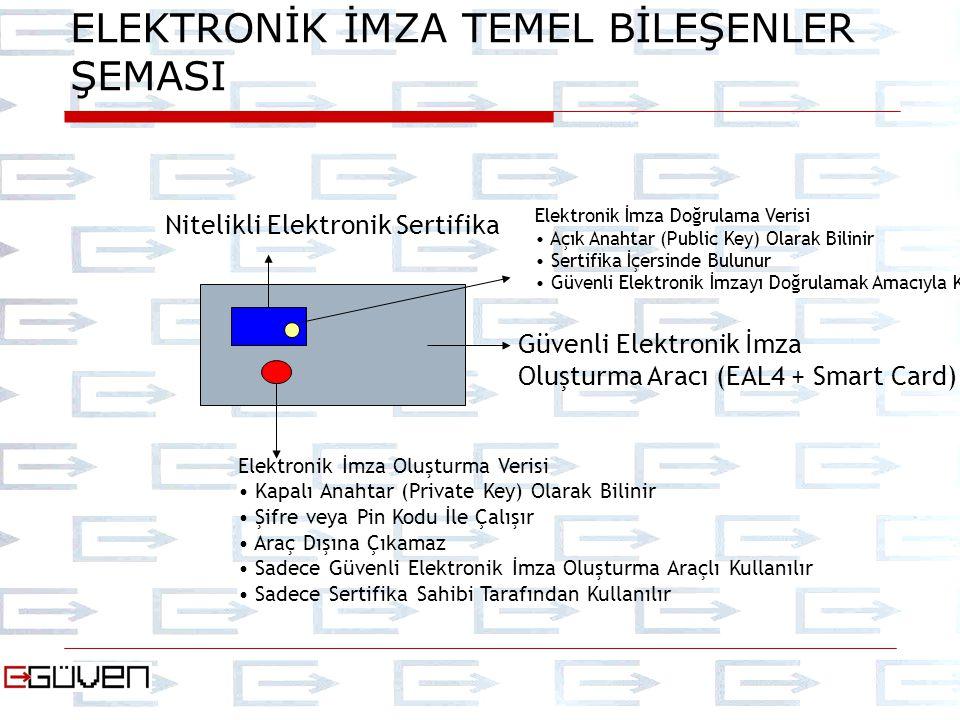 Güvenli Elektronik İmza Oluşturma Aracı (EAL4 + Smart Card) Elektronik İmza Oluşturma Verisi Kapalı Anahtar (Private Key) Olarak Bilinir Şifre veya Pi