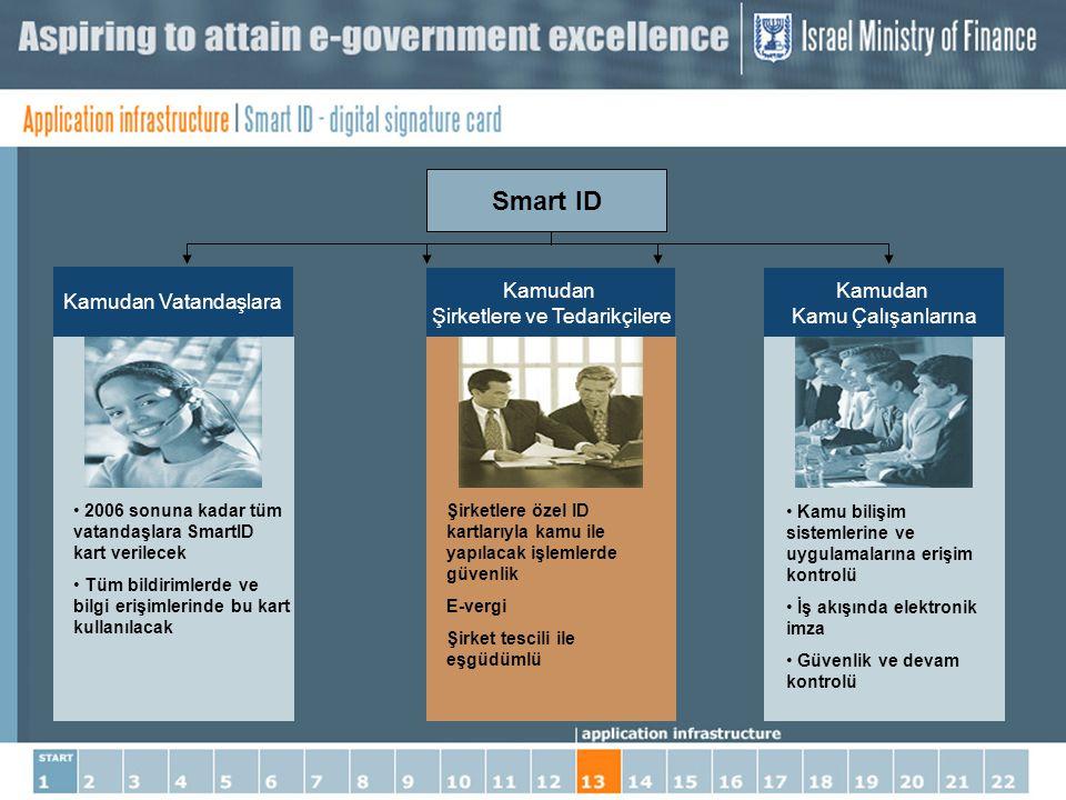 2006 sonuna kadar tüm vatandaşlara SmartID kart verilecek Tüm bildirimlerde ve bilgi erişimlerinde bu kart kullanılacak Kamudan Vatandaşlara Şirketler