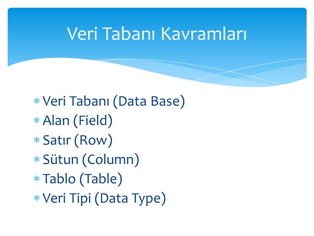 Veri Tabanı (Data Base)  Alan (Field)  Satır (Row)  Sütun (Column)  Tablo (Table)  Veri Tipi (Data Type) Veri Tabanı Kavramları