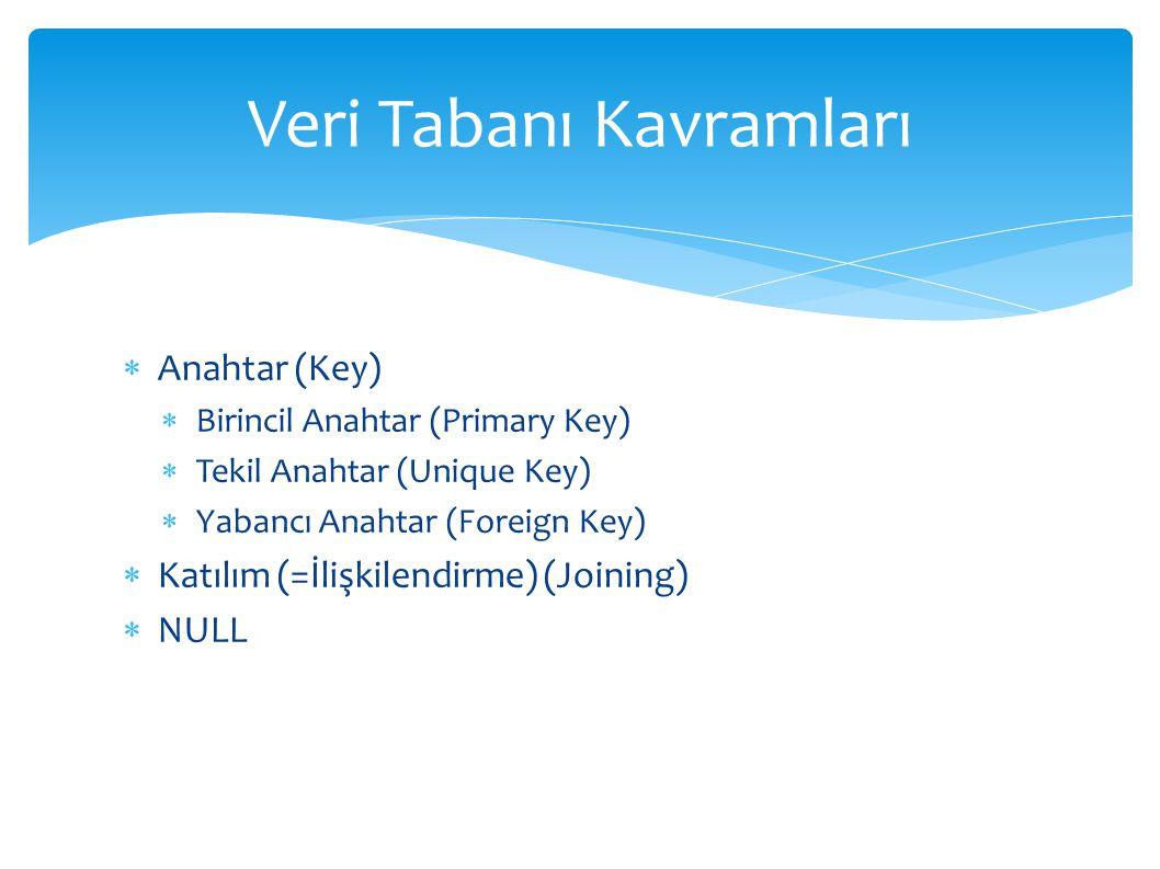  Anahtar (Key)  Birincil Anahtar (Primary Key)  Tekil Anahtar (Unique Key)  Yabancı Anahtar (Foreign Key)  Katılım (=İlişkilendirme) (Joining) 