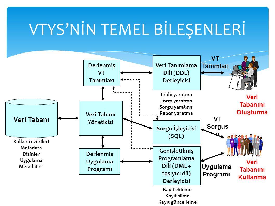 VTYS'NİN TEMEL BİLEŞENLERİ Veri Tabanı Yöneticisi Veri Tanımlama Dili (DDL) Derleyicisi Sorgu İşleyicisi (SQL) Tablo yaratma Form yaratma Sorgu yaratm