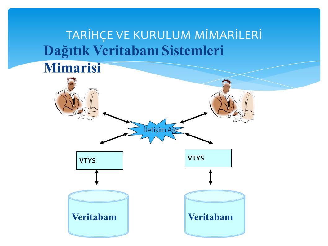 TARİHÇE VE KURULUM MİMARİLERİ Dağıtık Veritabanı Sistemleri Mimarisi Veritabanı VTYS İletişim Ağı VTYS Veritabanı