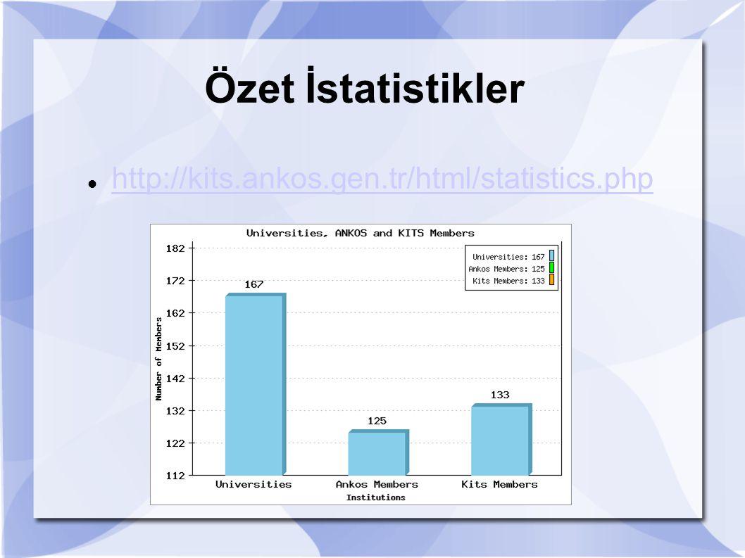 Özet İstatistikler http://kits.ankos.gen.tr/html/statistics.php