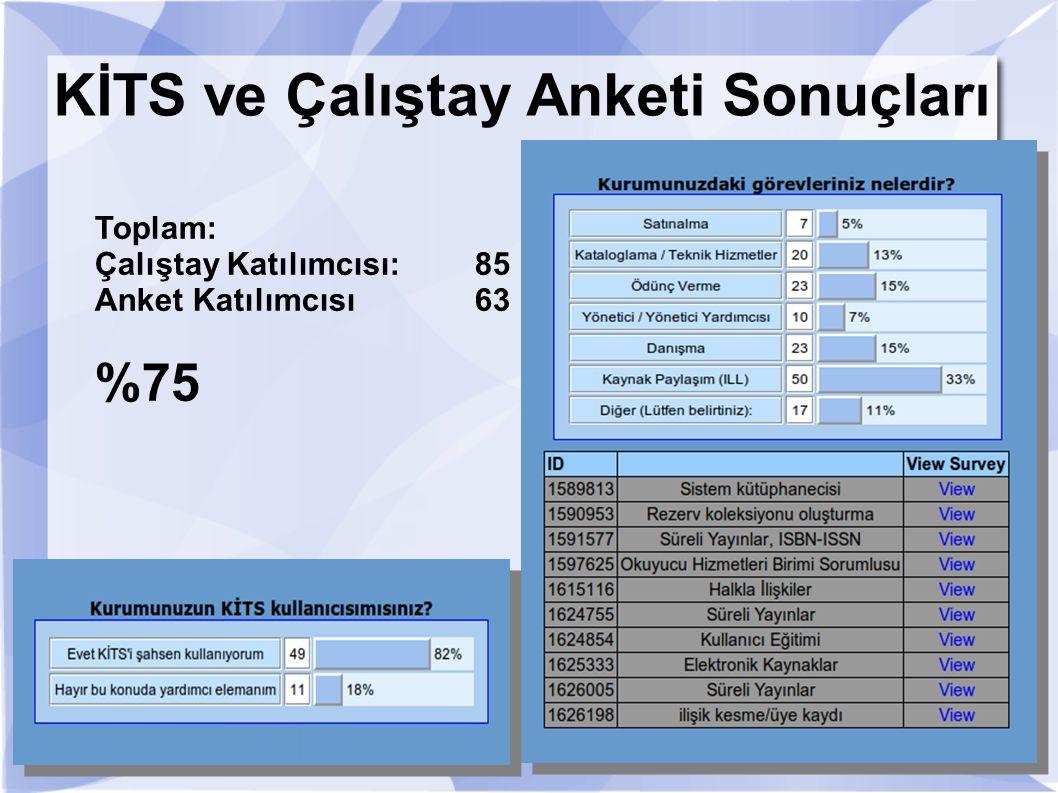 Toplam: Çalıştay Katılımcısı: 85 Anket Katılımcısı63 %75 KİTS ve Çalıştay Anketi Sonuçları
