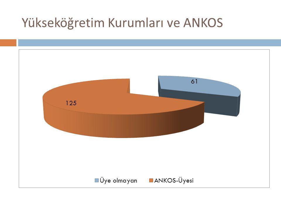 Yükseköğretim Kurumları ve ANKOS