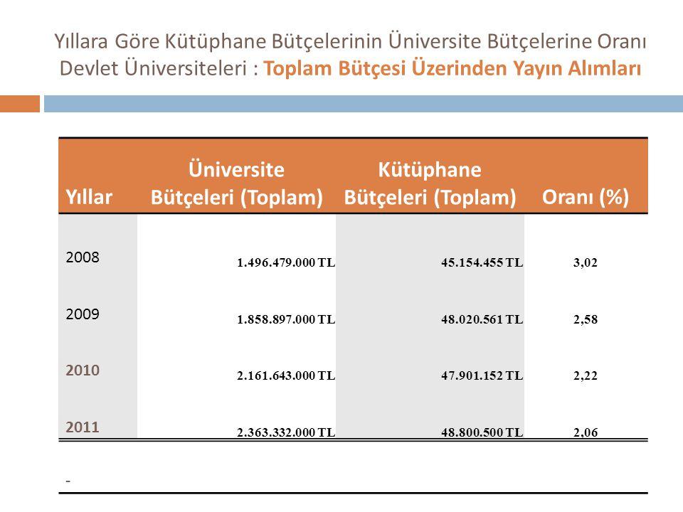 Yıllara Göre Kütüphane Bütçelerinin Üniversite Bütçelerine Oranı Devlet Üniversiteleri : Toplam Bütçesi Üzerinden Yayın Alımları Yıllar Üniversite Bütçeleri (Toplam) Kütüphane Bütçeleri (Toplam)Oranı (%) 2008 1.496.479.000 TL45.154.455 TL3,02 2009 1.858.897.000 TL48.020.561 TL2,58 2010 2.161.643.000 TL47.901.152 TL2,22 2011 2.363.332.000 TL48.800.500 TL2,06 -