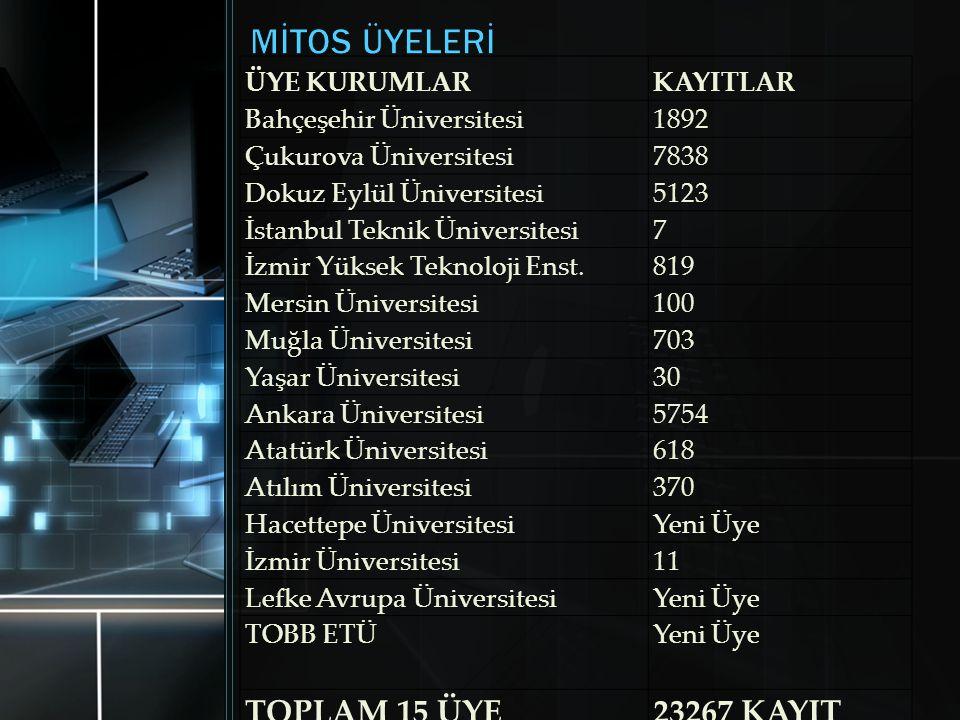 ÜYE KURUMLARKAYITLAR Bahçeşehir Üniversitesi1892 Çukurova Üniversitesi7838 Dokuz Eylül Üniversitesi5123 İstanbul Teknik Üniversitesi7 İzmir Yüksek Tek