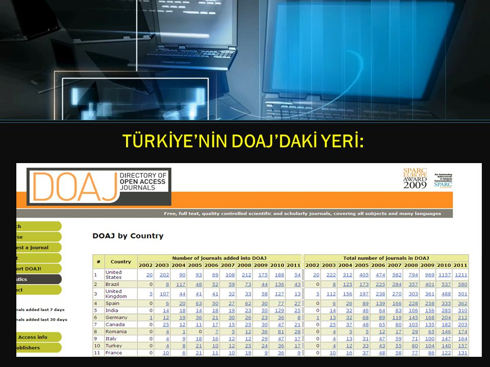 *note* Right Click on Pie Chart to Change Chart Type. TÜRKİYE'NİN DOAJ'DAKİ YERİ: