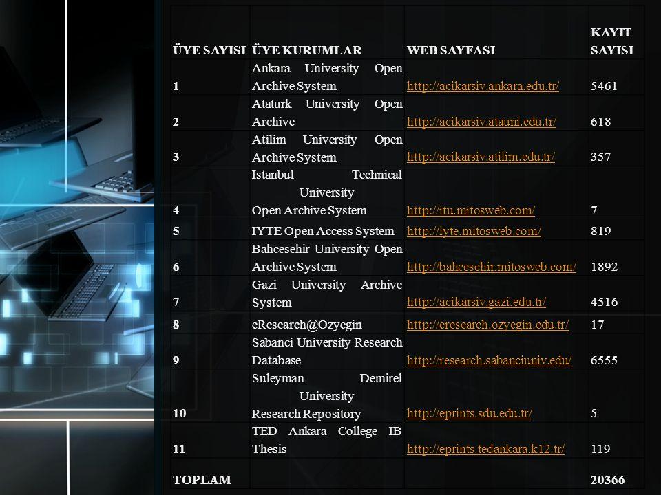 ÜYE SAYISIÜYE KURUMLARWEB SAYFASI KAYIT SAYISI 1 Ankara University Open Archive Systemhttp://acikarsiv.ankara.edu.tr/5461 2 Ataturk University Open Ar