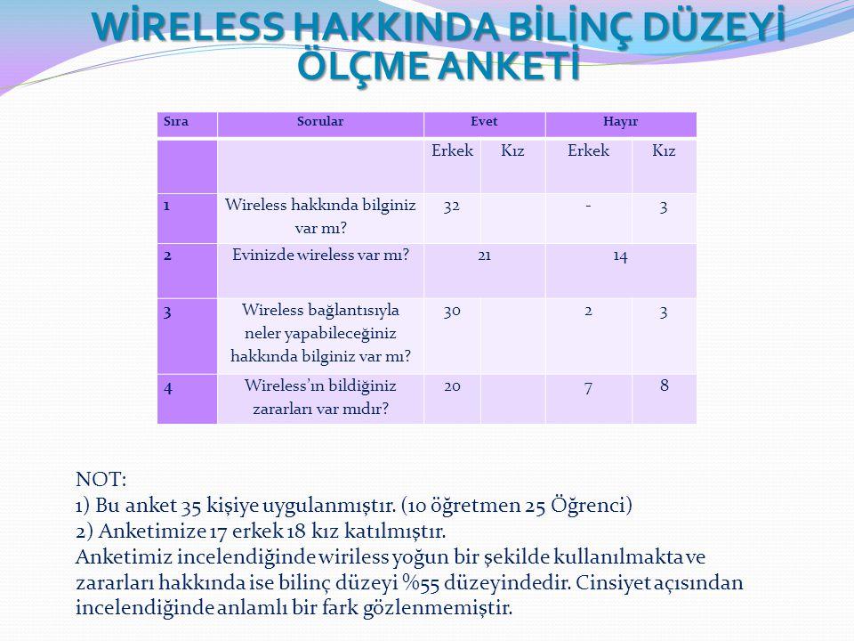 WİRELESS HAKKINDA BİLİNÇ DÜZEYİ ÖLÇME ANKETİ SıraSorularEvetHayır ErkekKızErkekKız 1 Wireless hakkında bilginiz var mı.