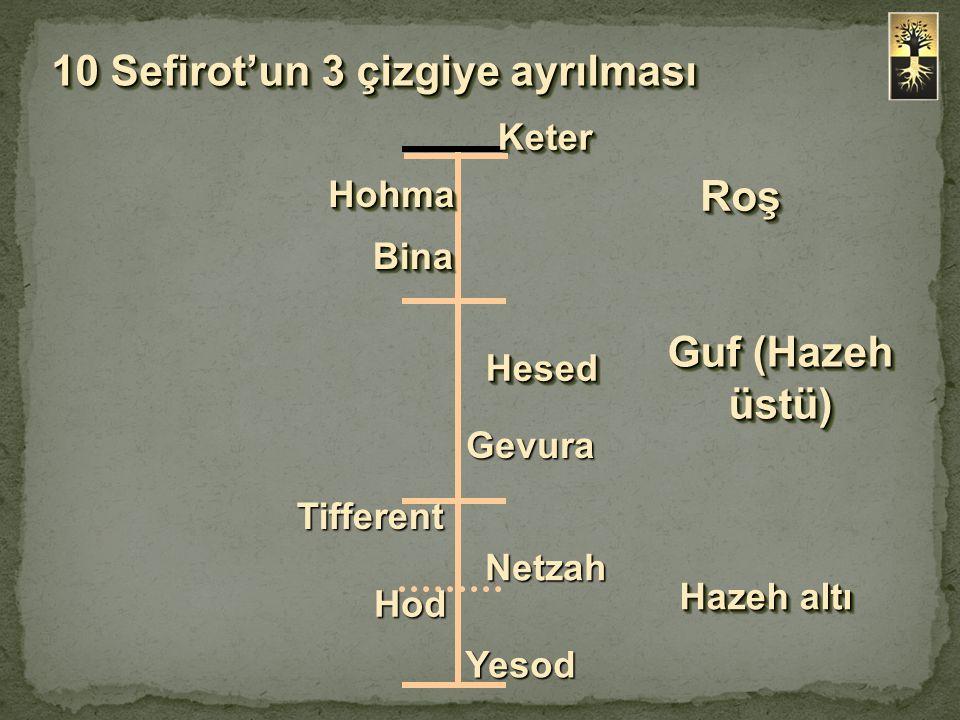 Yesod Hazeh'in altındaki orta çizgidir.
