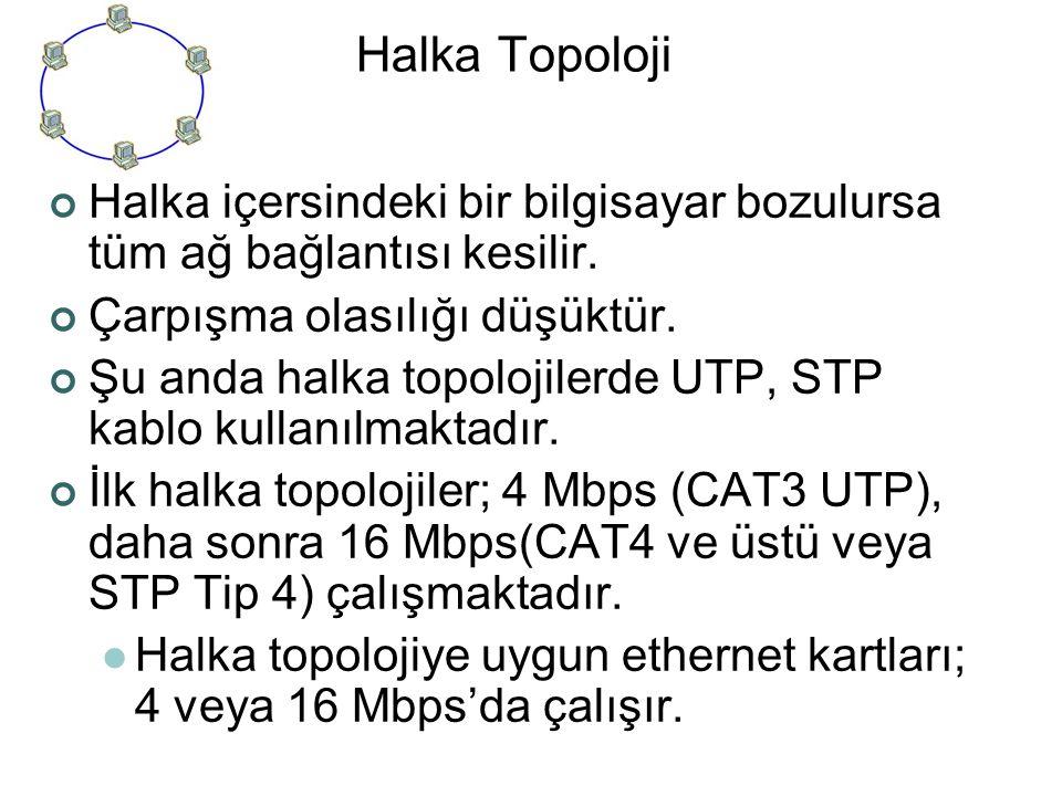 Halka Topoloji Halka içersindeki bir bilgisayar bozulursa tüm ağ bağlantısı kesilir. Çarpışma olasılığı düşüktür. Şu anda halka topolojilerde UTP, STP