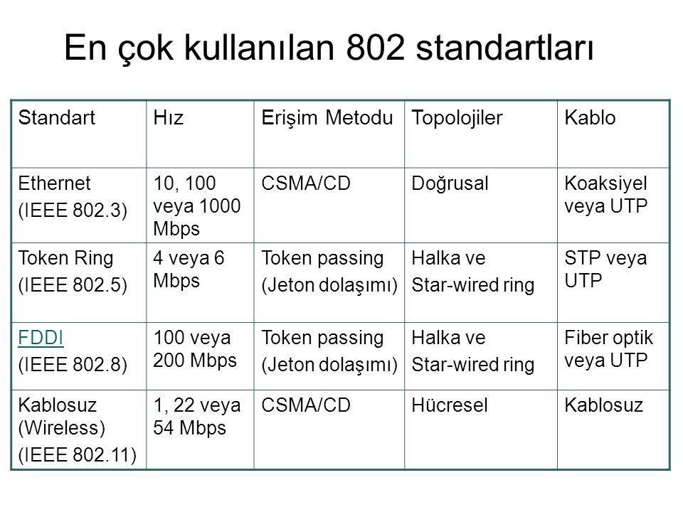 En çok kullanılan 802 standartları StandartHızErişim MetoduTopolojilerKablo Ethernet (IEEE 802.3) 10, 100 veya 1000 Mbps CSMA/CDDoğrusalKoaksiyel veya