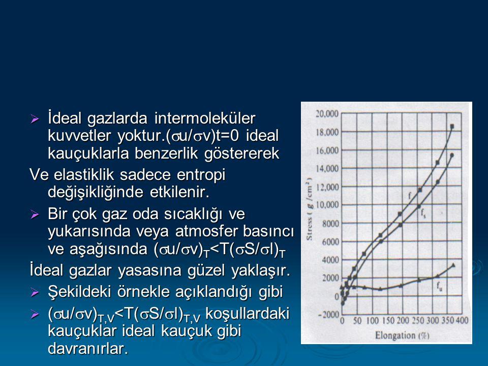  İdeal gazlarda intermoleküler kuvvetler yoktur.(  u/  v)t=0 ideal kauçuklarla benzerlik göstererek Ve elastiklik sadece entropi değişikliğinde etk