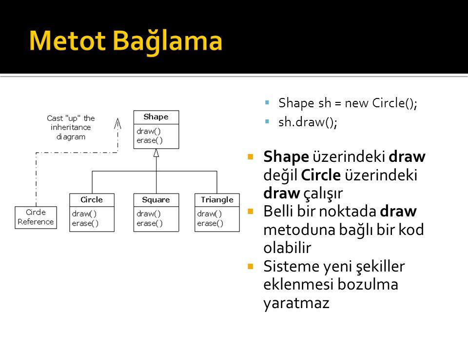  Shape sh = new Circle();  sh.draw();  Shape üzerindeki draw değil Circle üzerindeki draw çalışır  Belli bir noktada draw metoduna bağlı bir kod olabilir  Sisteme yeni şekiller eklenmesi bozulma yaratmaz