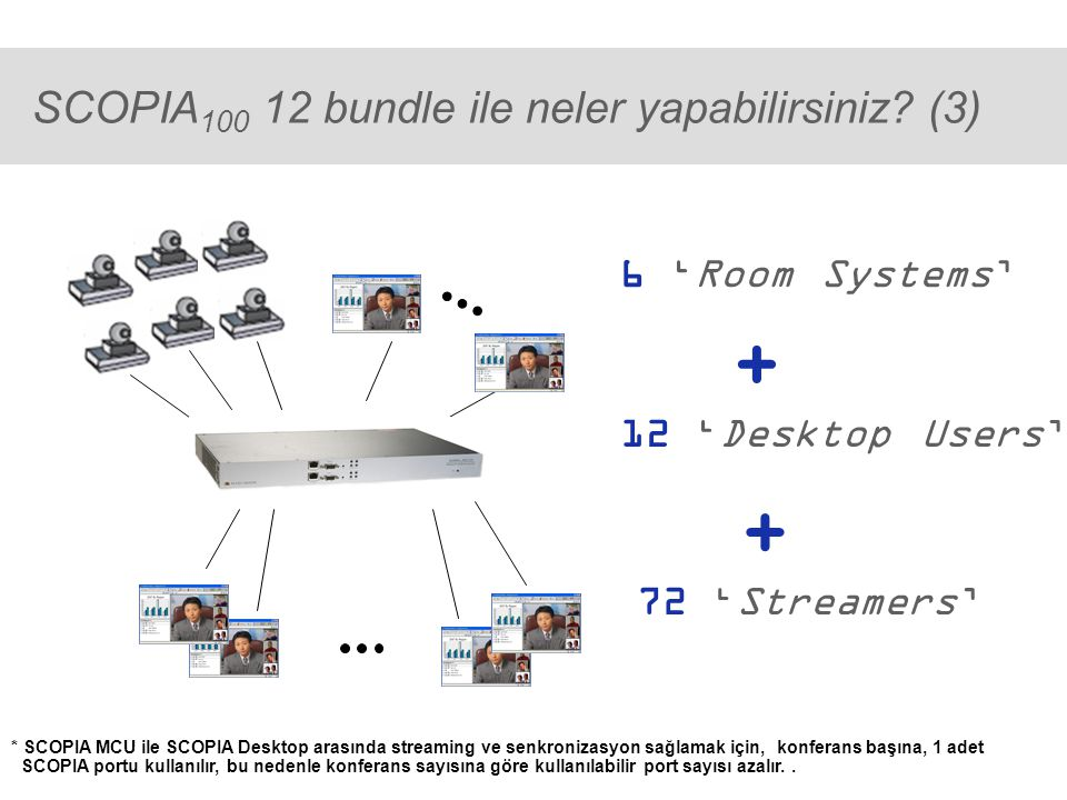 ® SCOPIA 100 12 bundle ile neler yapabilirsiniz.