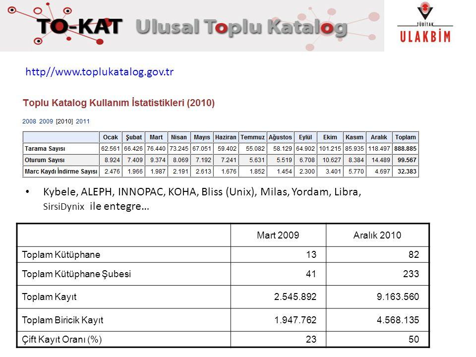 http//www.toplukatalog.gov.tr Kybele, ALEPH, INNOPAC, KOHA, Bliss (Unix), Milas, Yordam, Libra, SirsiDynix ile entegre… Mart 2009Aralık 2010 Toplam Kü