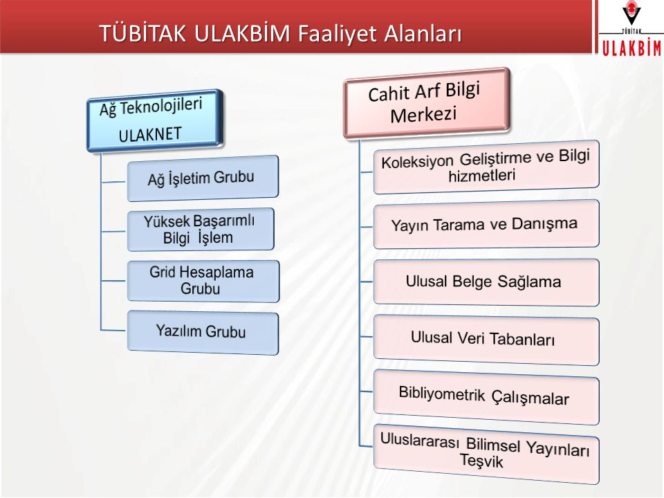 TÜBİTAK Bilimsel Yayınlarınıza Teşvik Almak UBYT - Uluslararası Bilimsel Yayınları Teşvik Programı  Türk bilim insanını uluslararası bilimsel yayın üretimine teşvik ederek, Türkiye'nin uluslararası bilimsel yayın sayısını artırmak hedeflenmektedir.