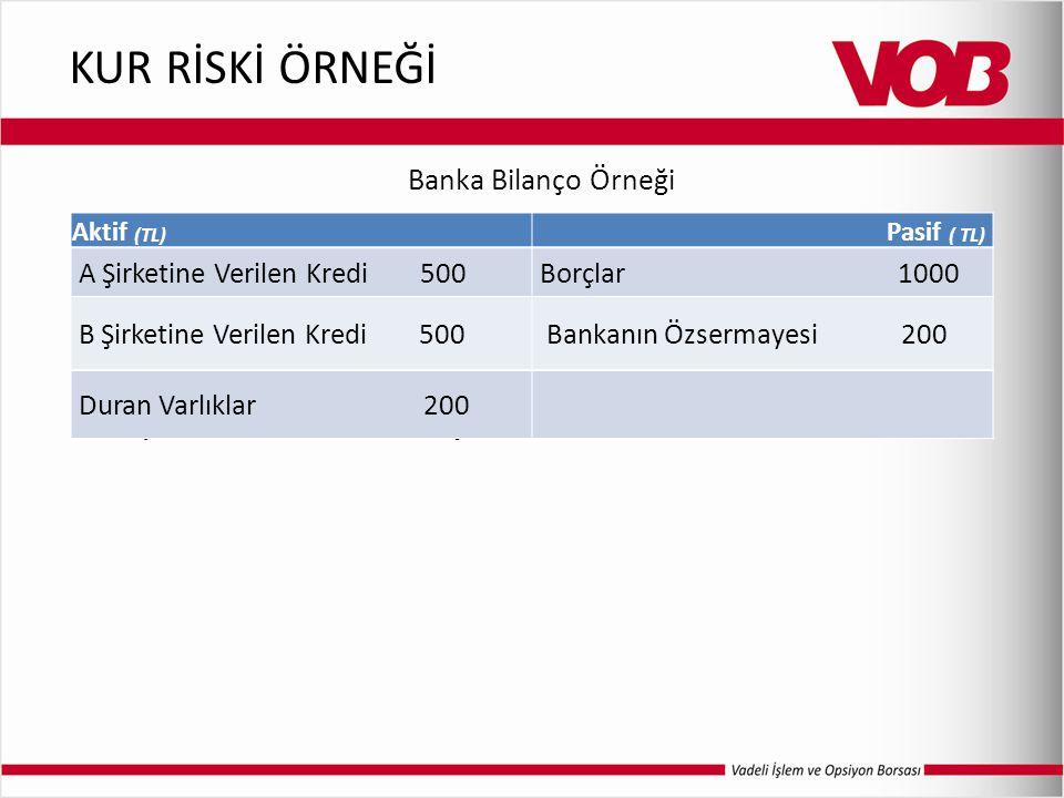 KUR RİSKİ ÖRNEĞİ Varsayım: Alacaklar TL cinsinden, Borçlar $ cinsindendir Aktif (TL) Pasif ( TL) A Şirketine Verilen Kredi 500Borçlar 1000 B Şirketine