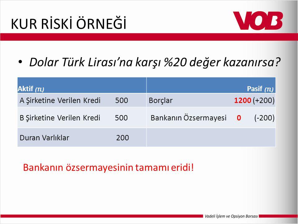 KUR RİSKİ ÖRNEĞİ Dolar Türk Lirası'na karşı %20 değer kazanırsa? Aktif (TL) Pasif (TL) A Şirketine Verilen Kredi 500Borçlar 1200 (+200) B Şirketine Ve