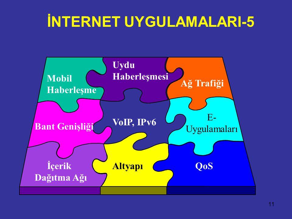 11 Bant Genişliği Uydu Haberleşmesi Ağ Trafiği İçerik Dağıtma Ağı E- Uygulamaları AltyapıQoS Mobil Haberleşme VoIP, IPv6 İNTERNET UYGULAMALARI-5