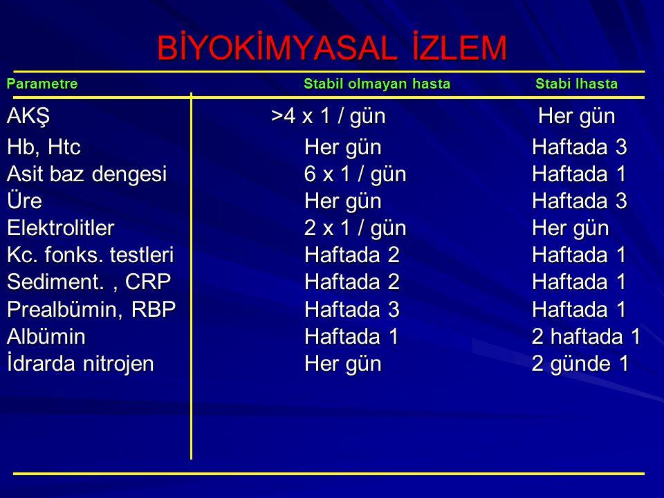 BİYOKİMYASAL İZLEM Parametre Stabil olmayan hasta Stabi lhasta AKŞ >4 x 1 / günHer gün Hb, HtcHer günHaftada 3 Asit baz dengesi6 x 1 / günHaftada 1 ÜreHer günHaftada 3 Elektrolitler2 x 1 / günHer gün Kc.