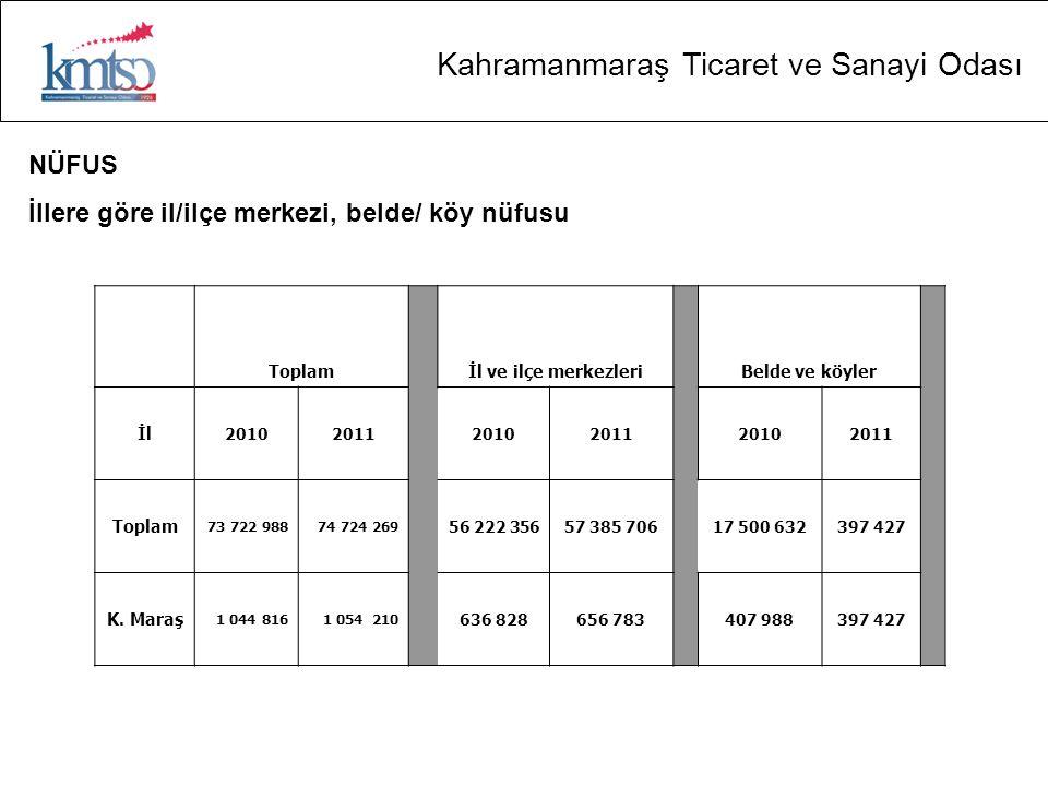 NÜFUS İllere göre il/ilçe merkezi, belde/ köy nüfusu Toplam İl ve ilçe merkezleri Belde ve köyler İl 201020112010201120102011 Toplam 73 722 98874 724