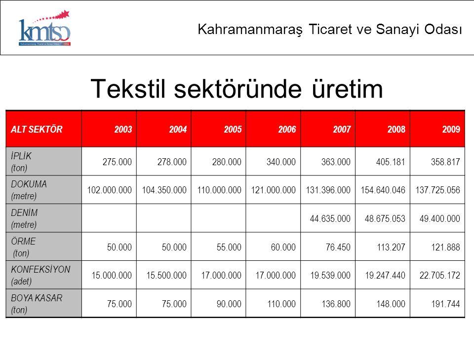 Kahramanmaraş Ticaret ve Sanayi Odası Tekstil sektöründe üretim ALT SEKTÖR20032004200520062007 20082009 İPLİK (ton) 275.000278.000280.000340.000363.00