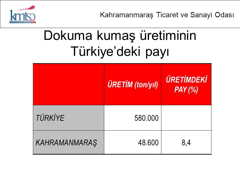 Kahramanmaraş Ticaret ve Sanayi Odası Dokuma kumaş üretiminin Türkiye'deki payı ÜRETİM (ton/yıl) ÜRETİMDEKİ PAY (%) TÜRKİYE 580.000 KAHRAMANMARAŞ 48.6