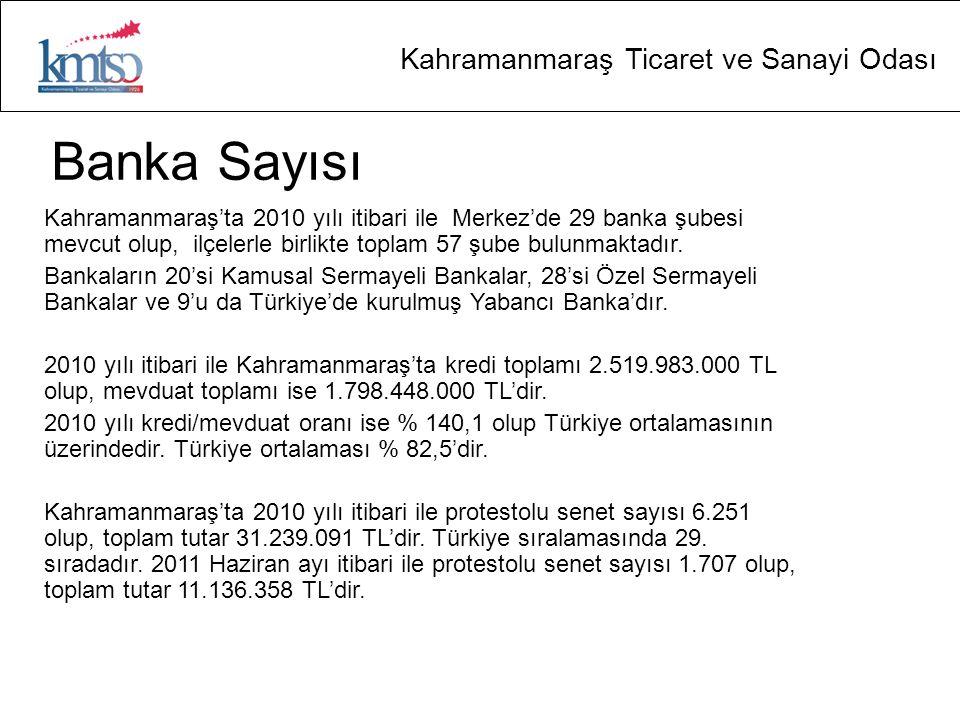 Kahramanmaraş Ticaret ve Sanayi Odası Banka Sayısı Kahramanmaraş'ta 2010 yılı itibari ile Merkez'de 29 banka şubesi mevcut olup, ilçelerle birlikte to